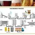 Ứng dụng của hệ thống lạnh trong sản xuất bia, nước ngọt